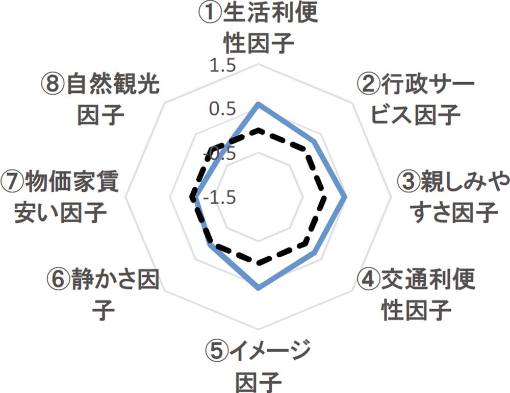 JR中央線の評価グラフ