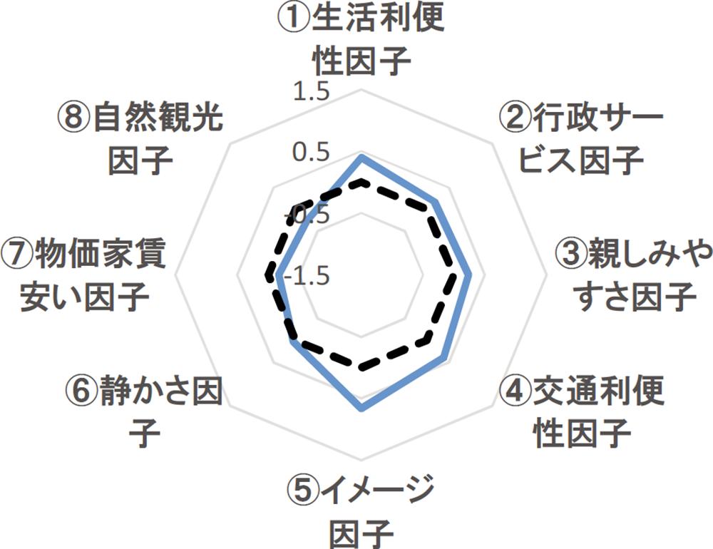 京王井の頭線の評価グラフ