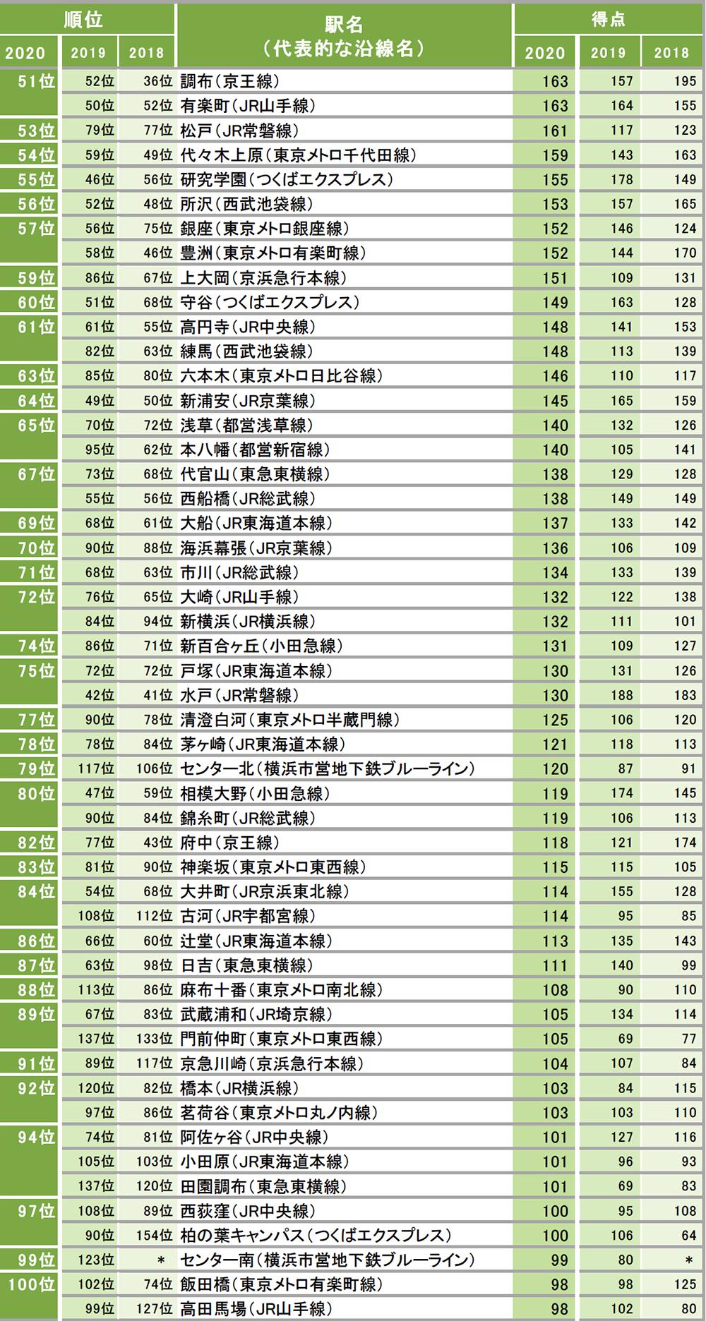 住みたい街(駅)ランキング〈51位〜100位〉
