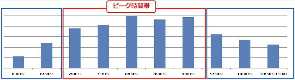 5/21(木)計測「井の頭線渋谷駅の降車人数」