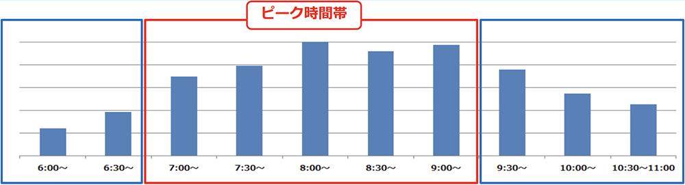 6/2(火)計測「井の頭線渋谷駅の降車人数」