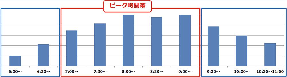 6/9(火)計測「井の頭線渋谷駅の降車人数」