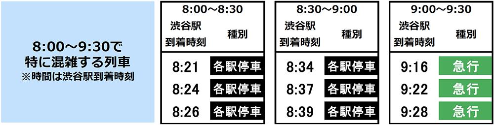 6/9(火)計測「8時〜9時半で特に混雑する列車」(井の頭線渋谷駅の降車人数)