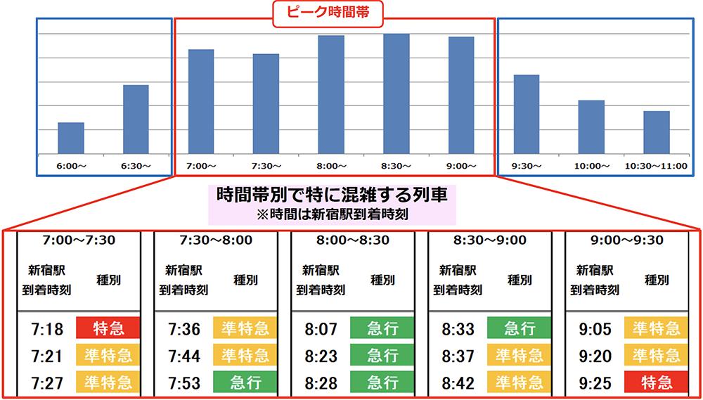 6/9(火)計測「京王線新宿駅の降車人数」
