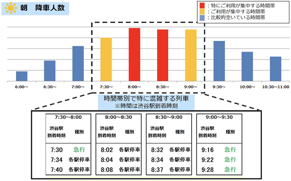 6/30(火)計測「井の頭線渋谷駅の朝の降車人数」