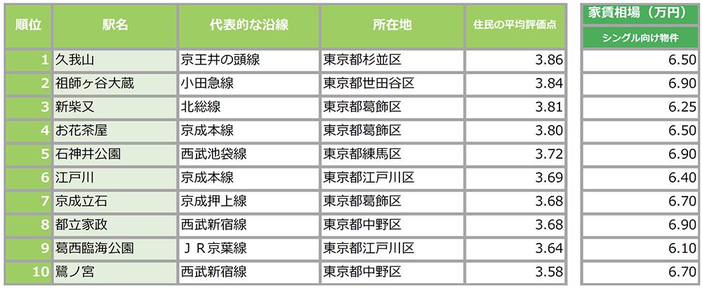 シングル向け・東京23区内家賃相場6万円台で住める『住民に愛されている街ランキング』