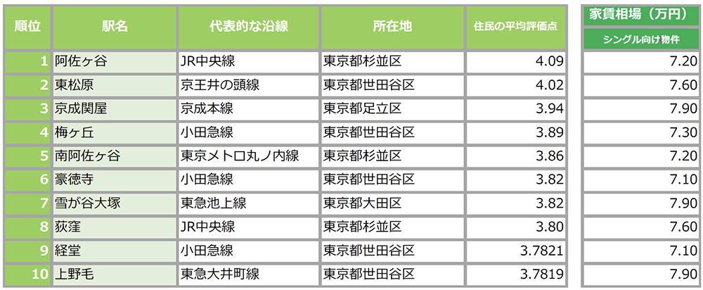 シングル向け・東京23区内家賃相場7万円台で住める『住民に愛されている街ランキング』