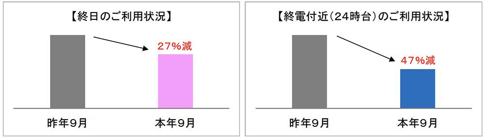 京王電鉄全駅の利用状況(昨年と今年の9月を比較・平日平均)(出典:京王電鉄公式HP)