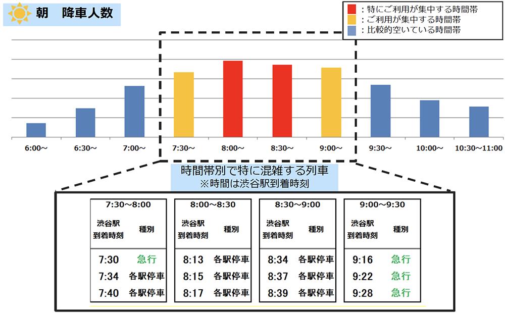 1/12(火)計測「井の頭線渋谷駅の朝の降車人数」 出典:京王電鉄公式サイト
