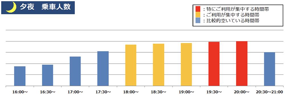 1/12(火)計測「井の頭線渋谷駅の夕夜の乗車人数」 出典:京王電鉄公式サイト