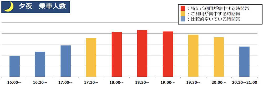1/12(火)計測「京王線新宿駅の夕夜の乗車人数」 出典:京王電鉄公式サイト