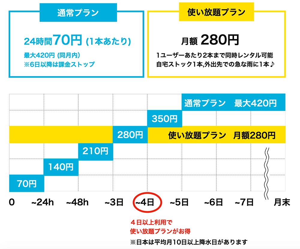 京王井の頭線全駅に設置される傘シェアリングサービス「アイカサ」の利用料金