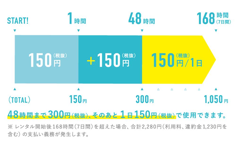 京王井の頭線の明大前駅はじめ京王4駅に設置されるモバイルバッテリーシェアリングサービス「ChargeSPOT」の料金