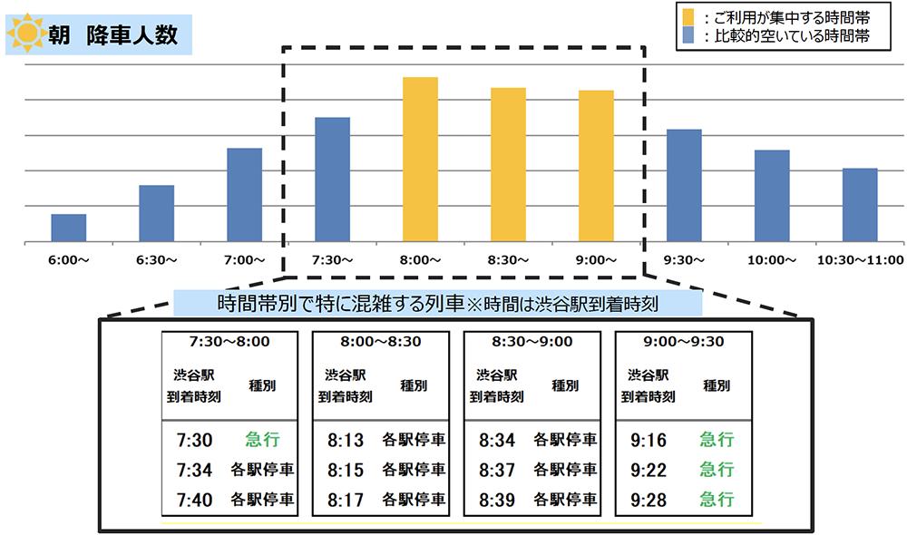 4/6(火)計測「井の頭線渋谷駅の朝の降車人数」 出典:京王電鉄公式サイト