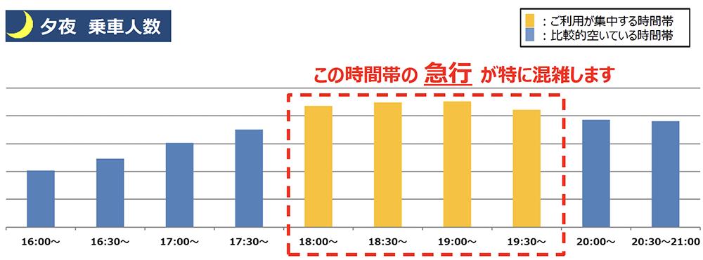 4/6(火)計測「井の頭線渋谷駅の夕夜の乗車人数」 出典:京王電鉄公式サイト