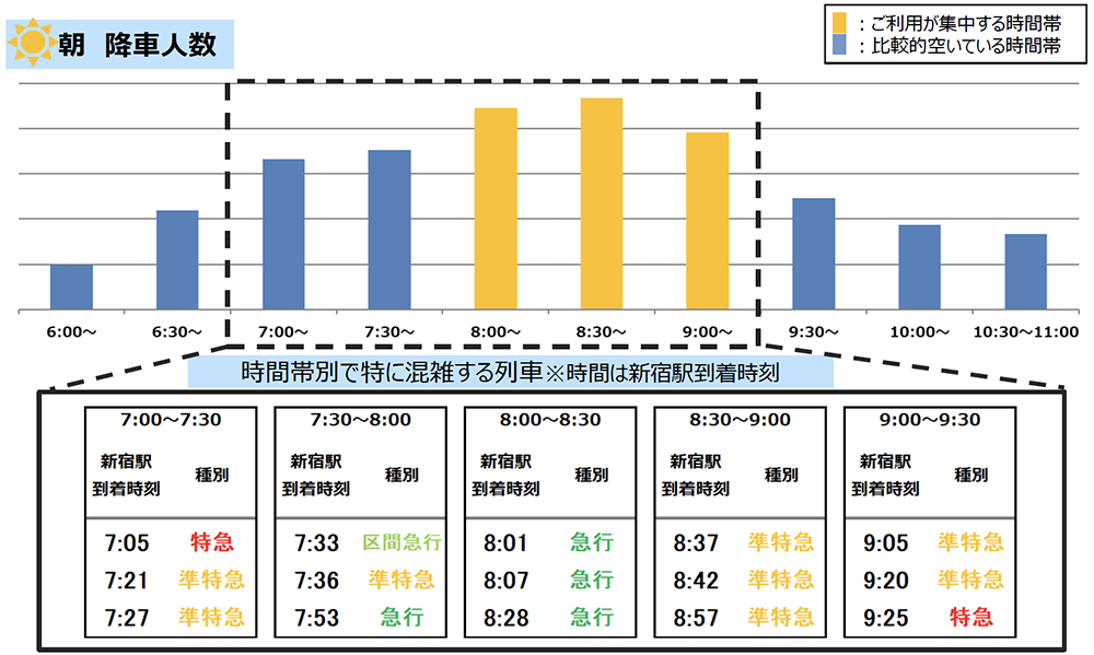 4/6(火)計測「京王線新宿駅の朝の降車人数」 出典:京王電鉄公式サイト