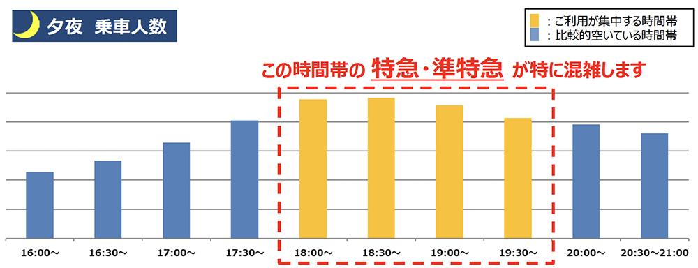 4/6(火)計測「京王線新宿駅の夕夜の乗車人数」 出典:京王電鉄公式サイト