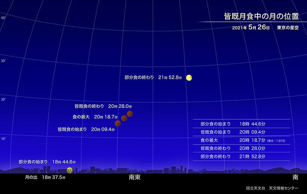 5月26日に見られるスーパームーン皆既月食月の位置(出典:国立天文台天文情報センター)