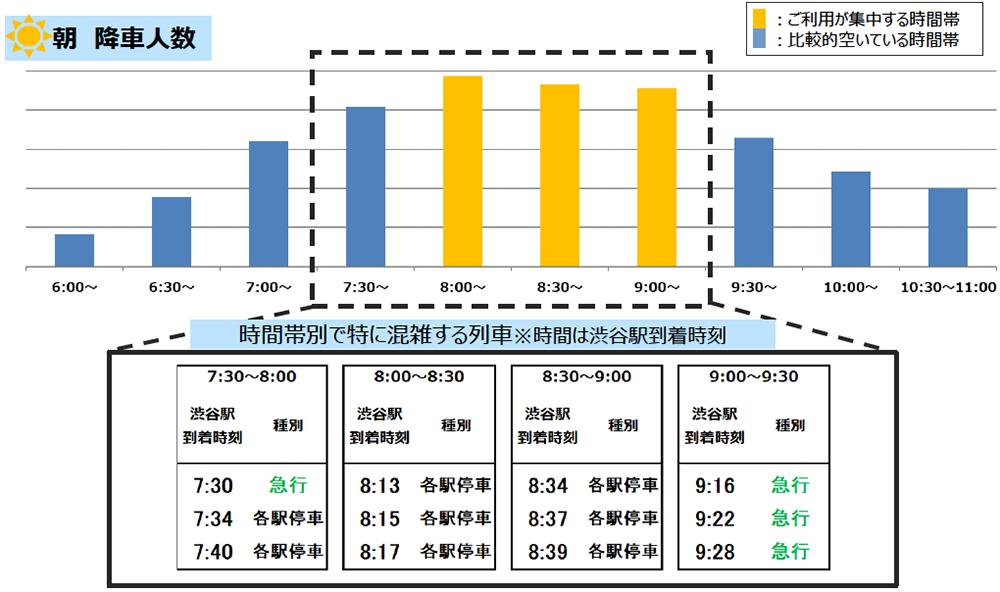 4/27(火)計測「井の頭線渋谷駅の朝の降車人数」 出典:京王電鉄公式サイト
