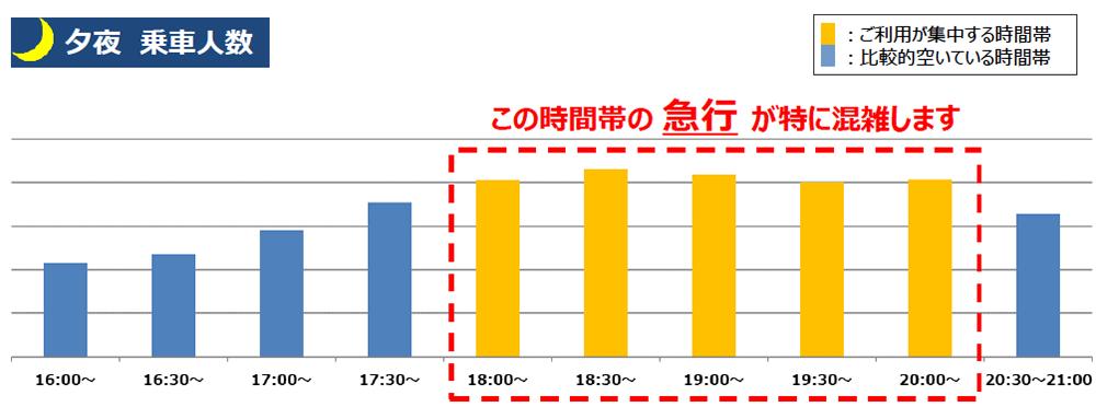 4/27(火)計測「井の頭線渋谷駅の夕夜の乗車人数」 出典:京王電鉄公式サイト