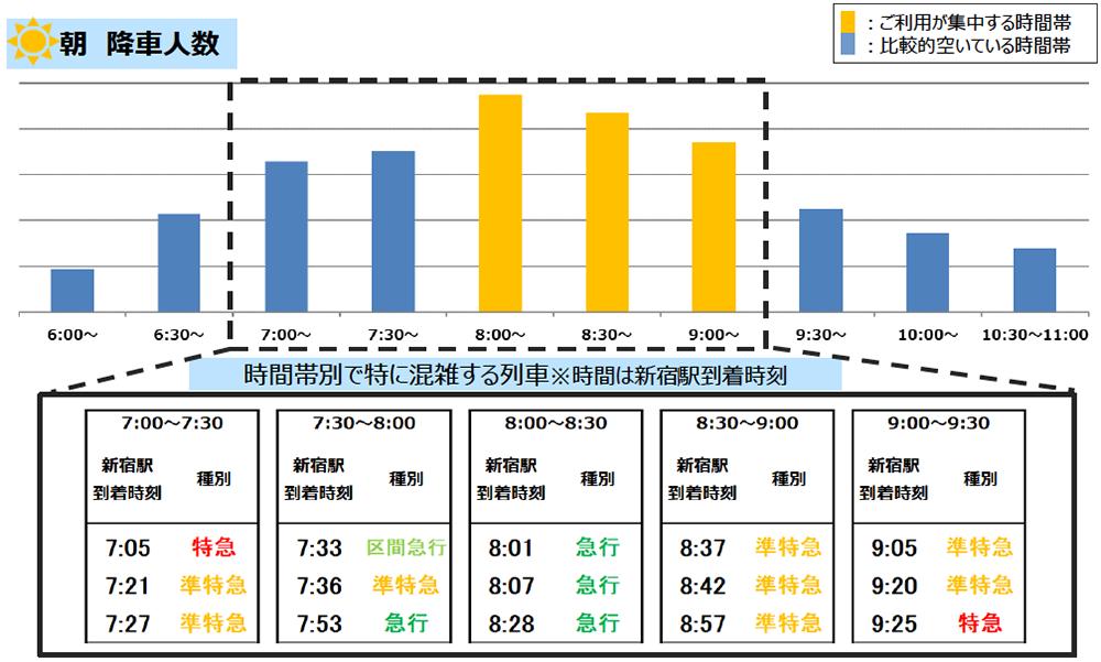 4/27(火)計測「京王線新宿駅の朝の降車人数」 出典:京王電鉄公式サイト