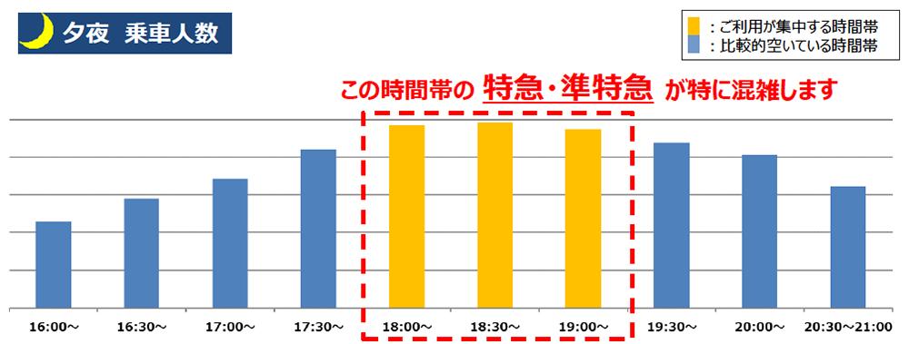 4/27(火)計測「京王線新宿駅の夕夜の乗車人数」 出典:京王電鉄公式サイト