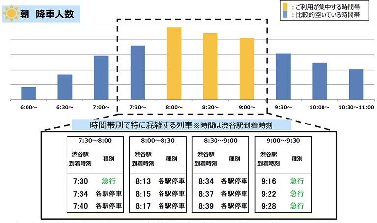 10/5(火)計測「井の頭線渋谷駅の朝の降車人数」 出典:京王電鉄公式サイト