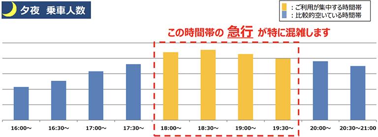 10/5(火)計測「井の頭線渋谷駅の夕夜の乗車人数」 出典:京王電鉄公式サイト