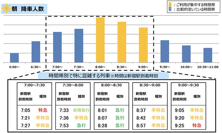 10/5(火)計測「京王線新宿駅の朝の降車人数」 出典:京王電鉄公式サイト