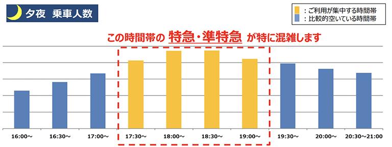 10/5(火)計測「京王線新宿駅の夕夜の乗車人数」 出典:京王電鉄公式サイト